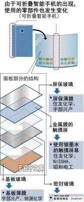 住友化学和昭和电工等企业将开发覆盖于玻璃材料的树脂薄膜洪江